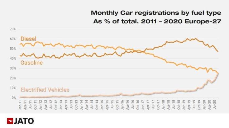 Autóeladási statisztikai grafikon