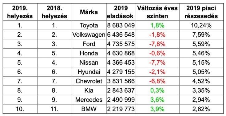 A világ legnépszerűbb autómárkáit összesítő lista