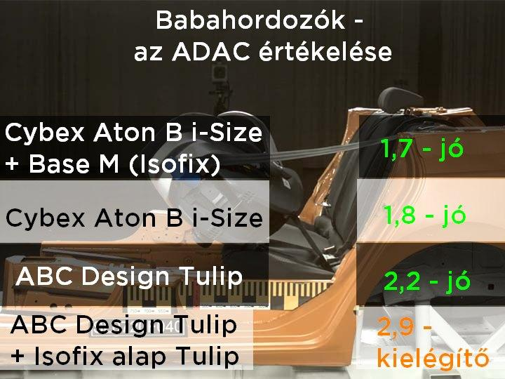 Babahordozók ADAC tesztjének eredményei