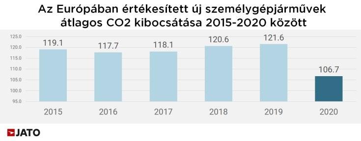 Grafikonon az Európában értékesített új személygépjárművek CO2 kibocsátásának változása 2015-2020 között