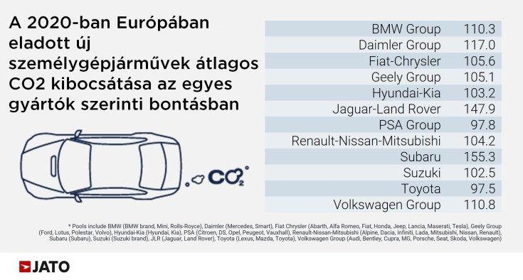 Grafikonon az egyes autógyártók 2020-ban Európában eladott modelljeinek átlagos CO2 kibocsátása