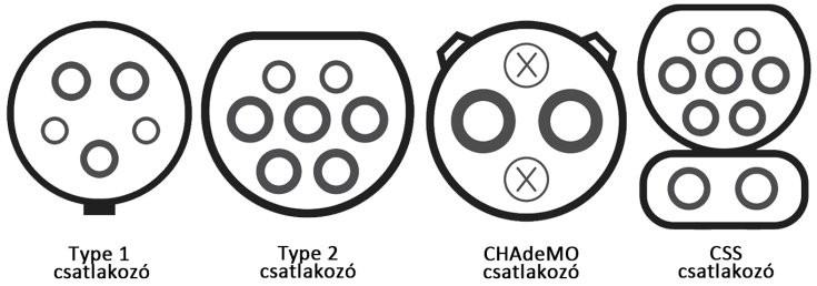 Type 1, Type 2, CHAdeMO és CSS csatlakozó egymás mellett
