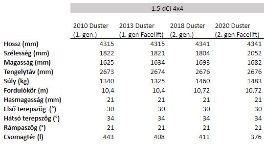 Dacia Duster adatok
