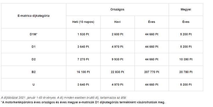 E-matrica díjtáblázat
