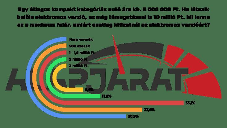 Középkategóriás elektromos autó felára grafikon
