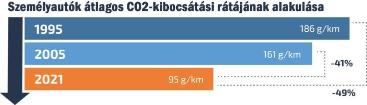 személyautók átlagos CO2-kibocsátási rátájának alakulása
