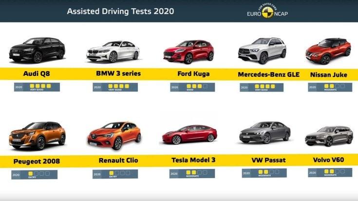 Az EuroNCAP teszt eredményei