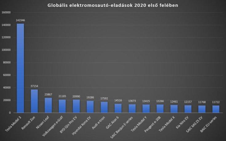 Elektromos autók globális eladási statisztikái 2020 első felében