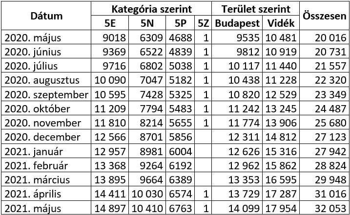 zöld rendszámos autók növekedése Magyarországon – táblázat