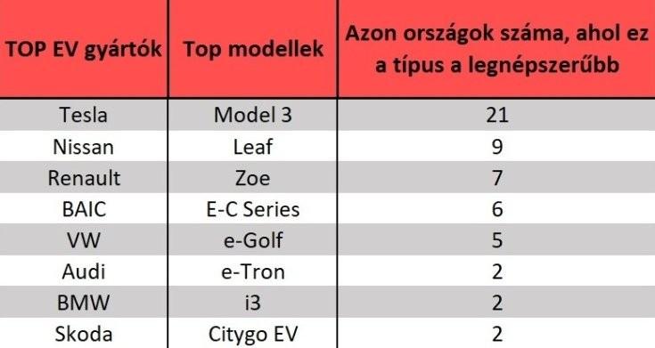 a legnépszerűbb elektromos autók
