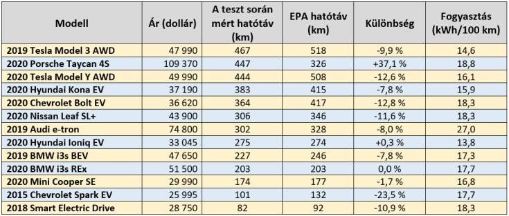 összefoglaló táblázat az InsideEVs tesztje alapján a vizsgált EV-k teljesítményéről