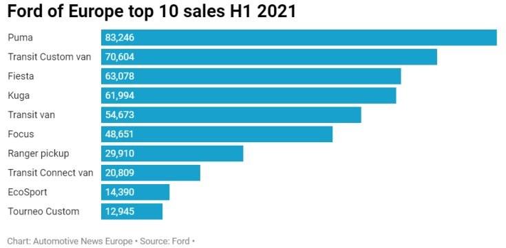 a tíz legnagyobb példányszámban értékesített Ford modell Európában 2021 első félévében
