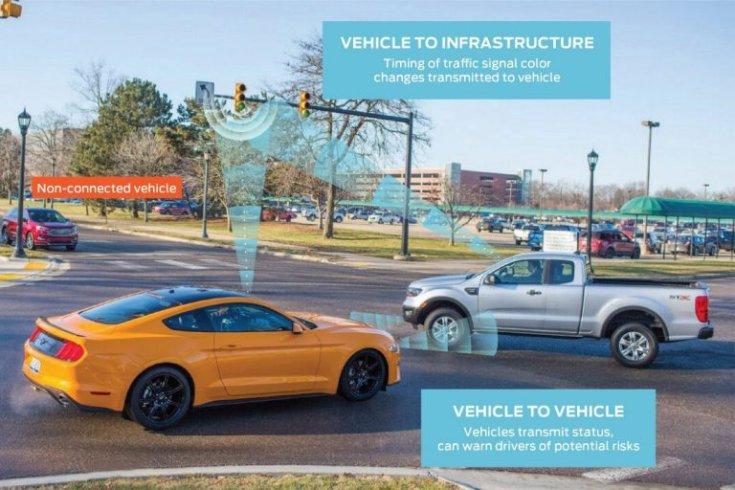 Ford V2V technológia