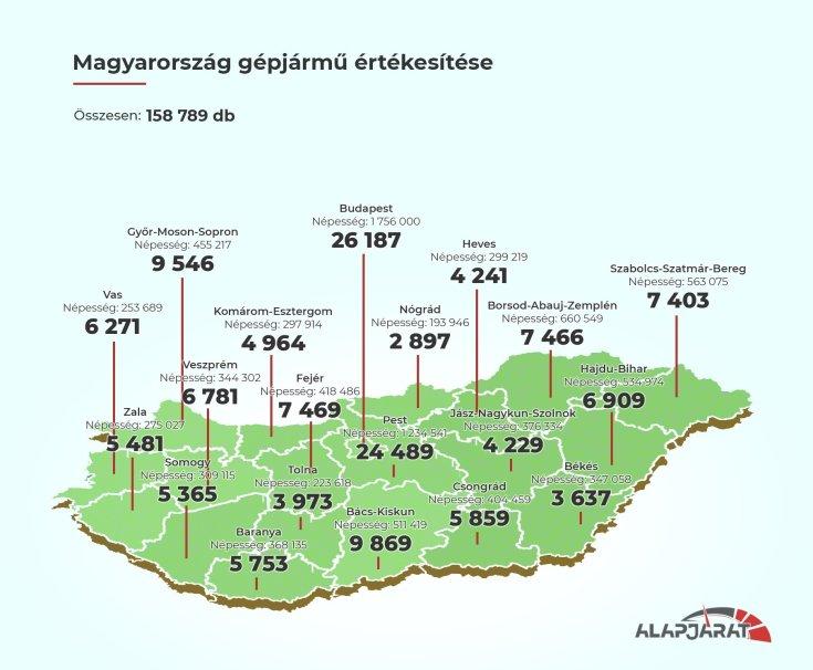autóeladások Magyarországon megyénként