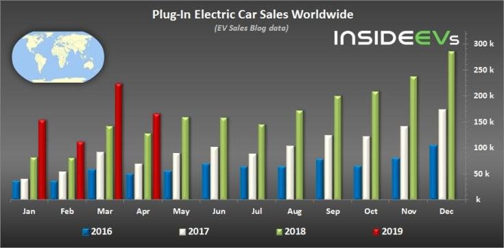 Elektromos autó / plug-in hibrid eladások világszinten havi bontásban 2016-2019