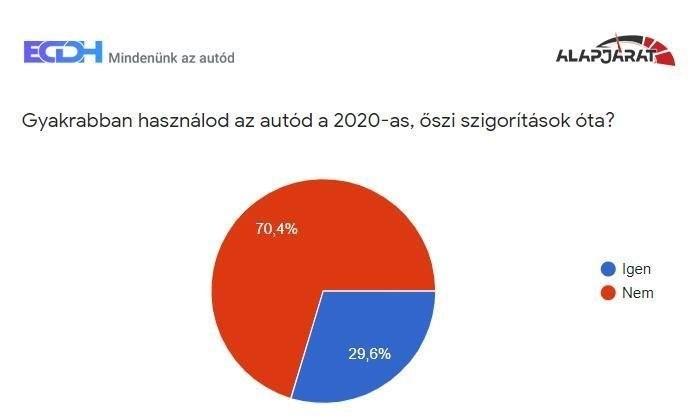 Gyakrabban használod az autód? - Grafikon