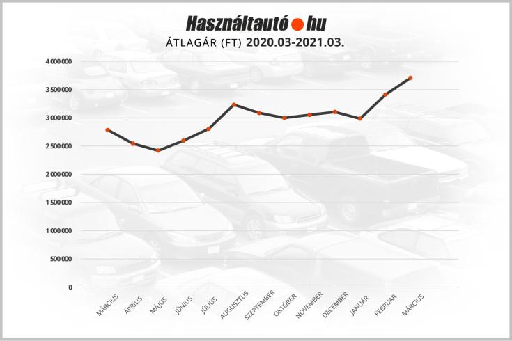 magyarországi használt autók átlagárának változása – grafikon