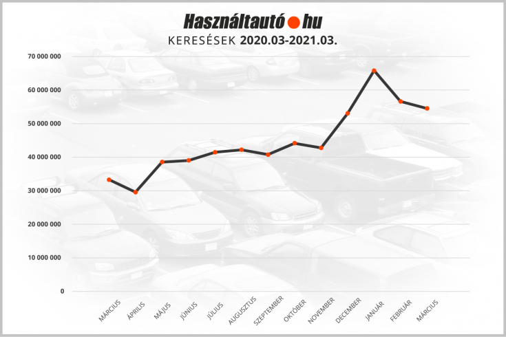 keresések számának alakulása a hasznatauto.hu felületén – grafikon