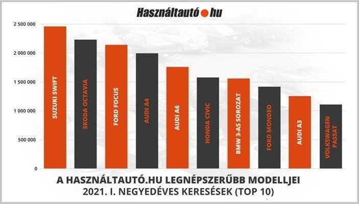 legtöbbet keresett használt autók a hasznaltauto.hu felületén – grafikon