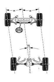 Futómű-beállítás sematikus ábrája