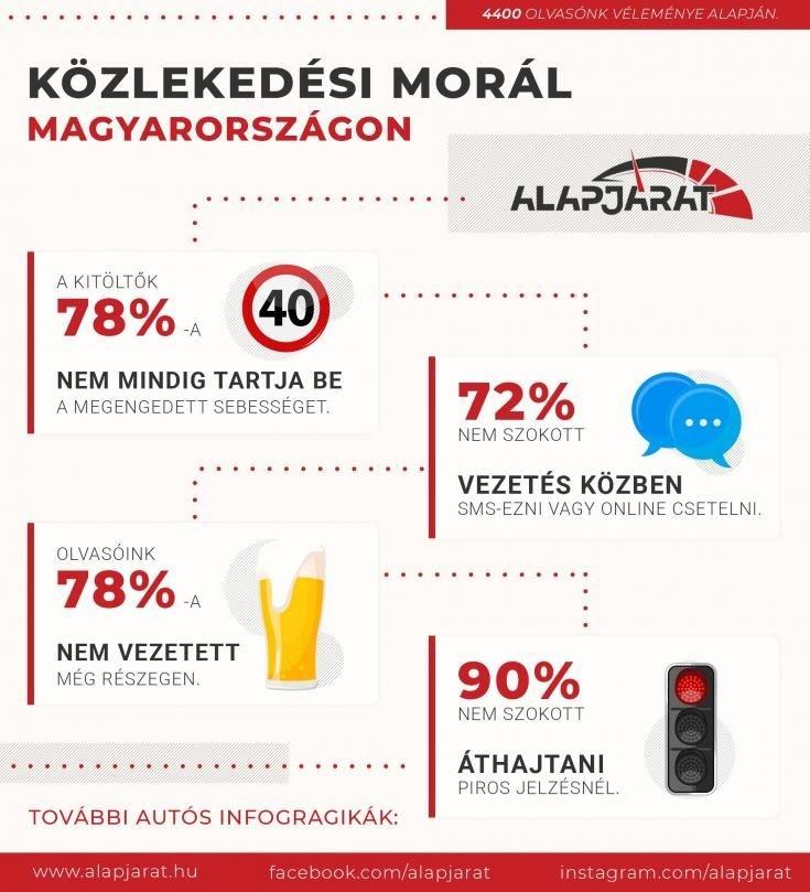 infografika a közlekedési morálról