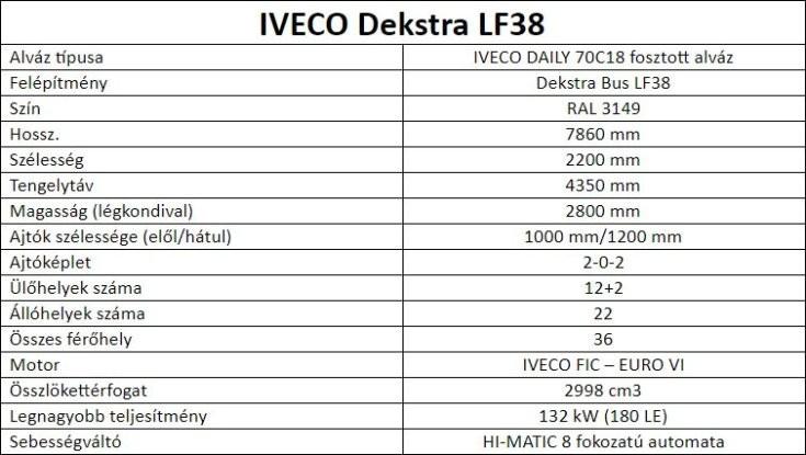 IVECO Dekstra LF38 táblázat