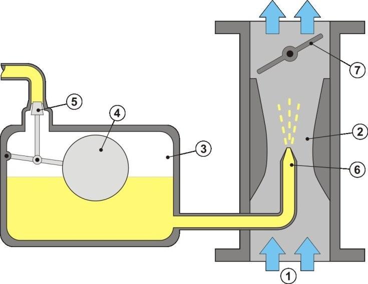 karburátor működési elve