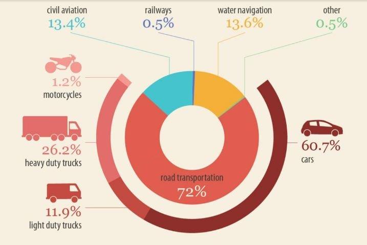 Közlekedés szén-dioxid-kibocsátása
