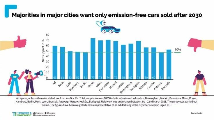 Közvélemény-kutatás a hagyományos autók betiltásáról