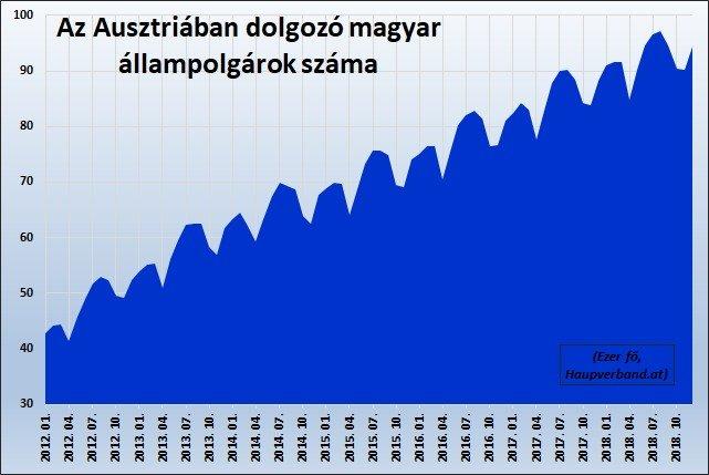 Magyar munkavállalók száma Ausztriában