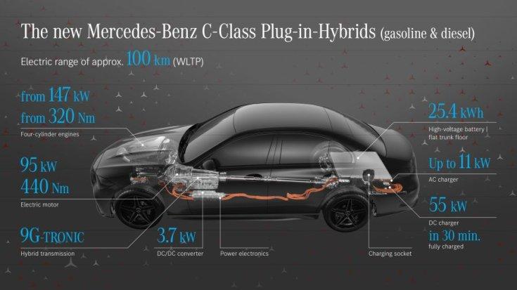 Mercedes C-osztály plug-in hibrid