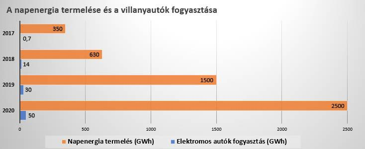 napenergiatermelés és villanyautók fogyasztása Magyarországon – grafikon
