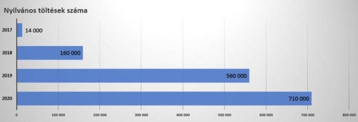 nyilvános töltések számának alakulása Magyarországon – grafikon