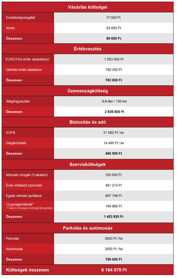 Opel Corsa D benzin fenntartási költségek
