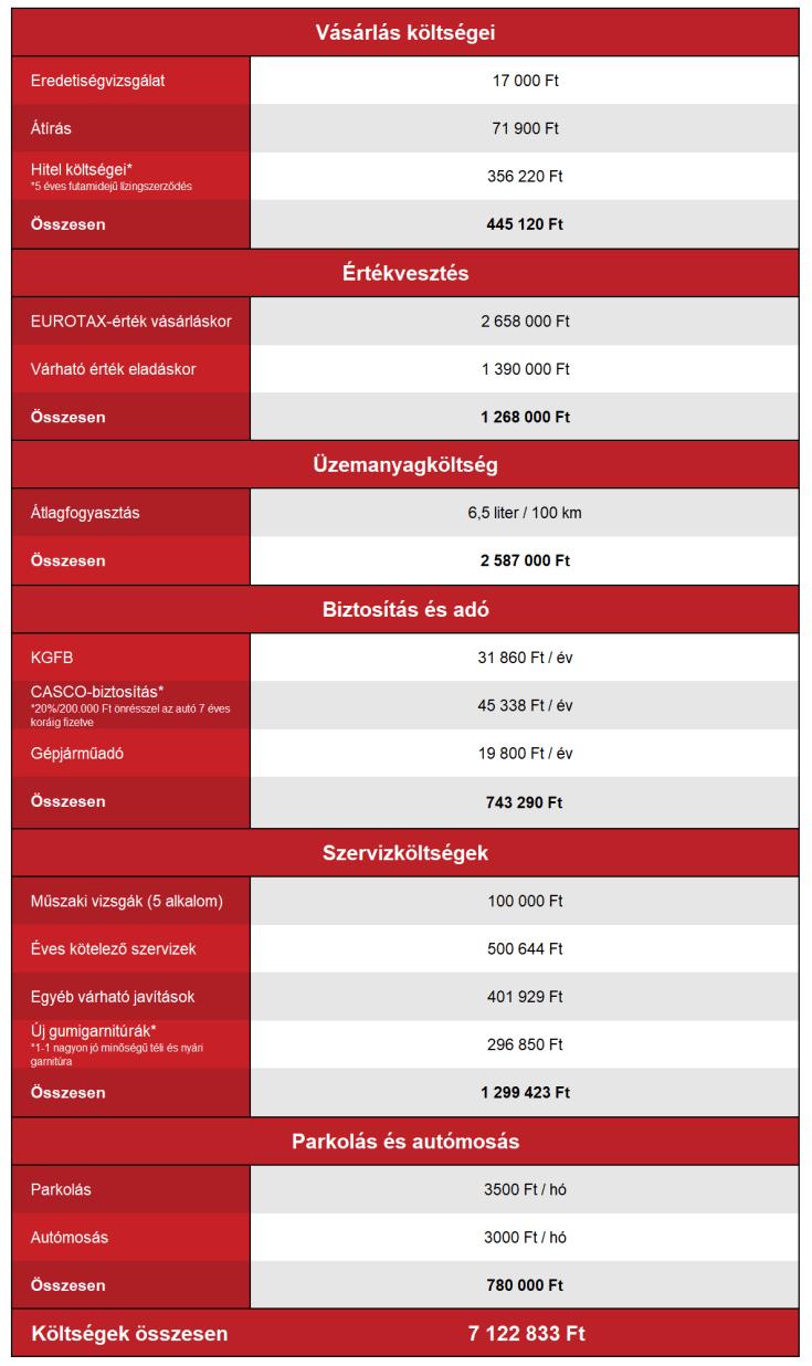 Opel Corsa E fenntartási költségek
