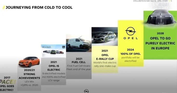 Az Opel villanyosítási stratégiája