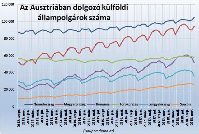 Külföldi dolgozók száma Ausztriában