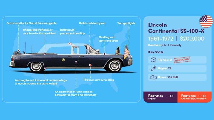 1961-72 Lincoln Continental elnöki limuzin összefoglaló ábra