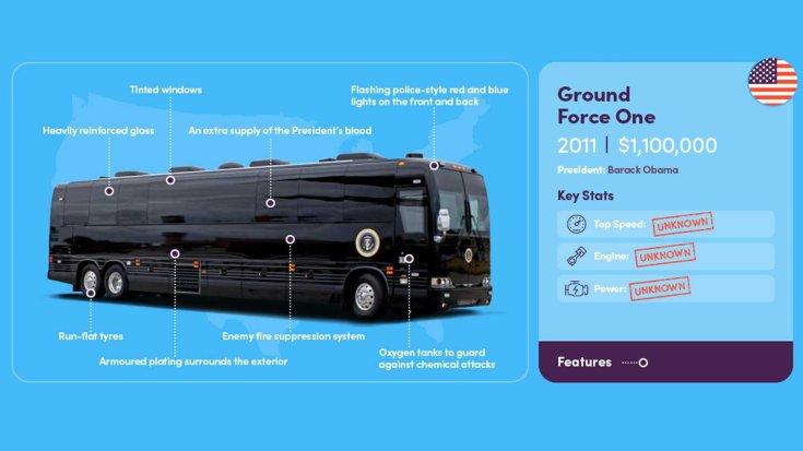 2011 Ground Force One elnöki busz összefoglaló ábra