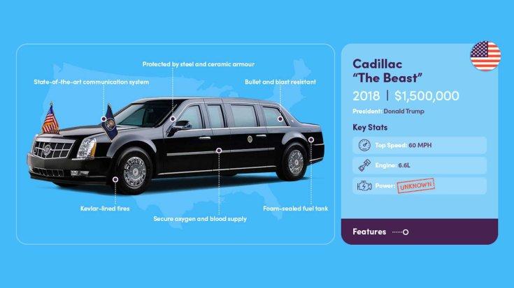 """2018 Cadillac """"The Beast"""" elnöki limuzin összefoglaló ábra"""