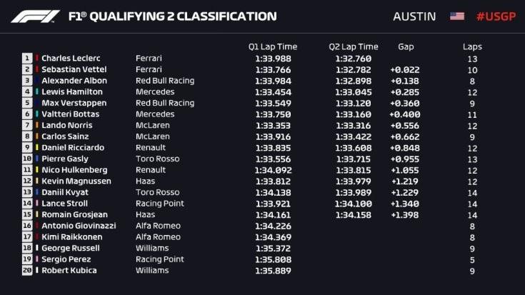 A Q2-ben aztán helyreállt a világ rendje, a három nagycsapat versenyzői zártak az élen, akik mind közepes keverékeken futották legjobb köreiket, hogy aztán azokon rajtolhassanak a futamon. Ez alól egyedül Albon volt kivétel, aki biztos, ami biztos alapon a lágyakat választotta. Az etap végén a képzeletbeli első sorban a két Ferrari pilóta állt. A Q2 legizgalmasabb momentuma az volt, amikor Kvyat, Hamilton és Verstappen majdnem egy hármas karambol elszenvedői lettek, de szerencsére volt elég hely a pályán (illetve azon kívül), hogy ezt elkerüljék.