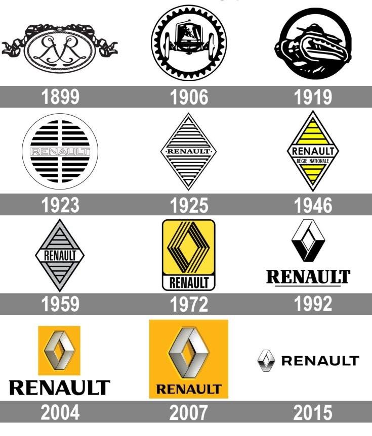 A Renault embléma története