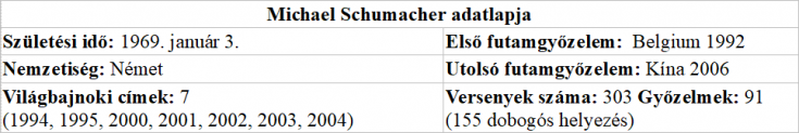 Michael Schumacher adatlapja