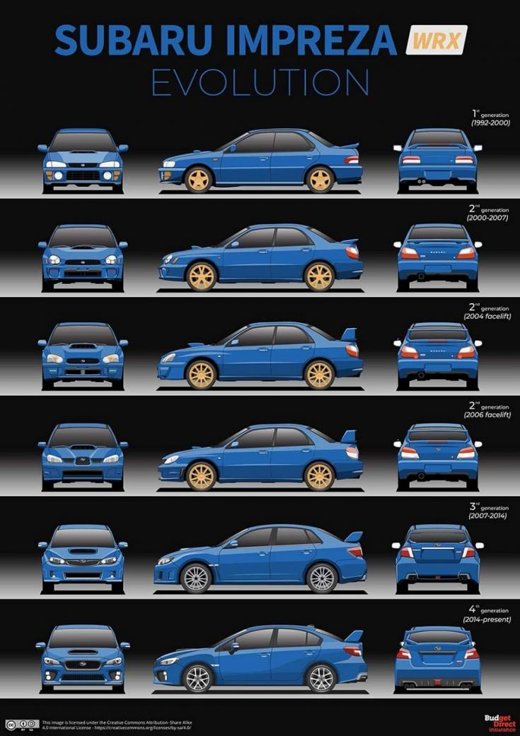 Subaru Impreza WRX STi evolúció