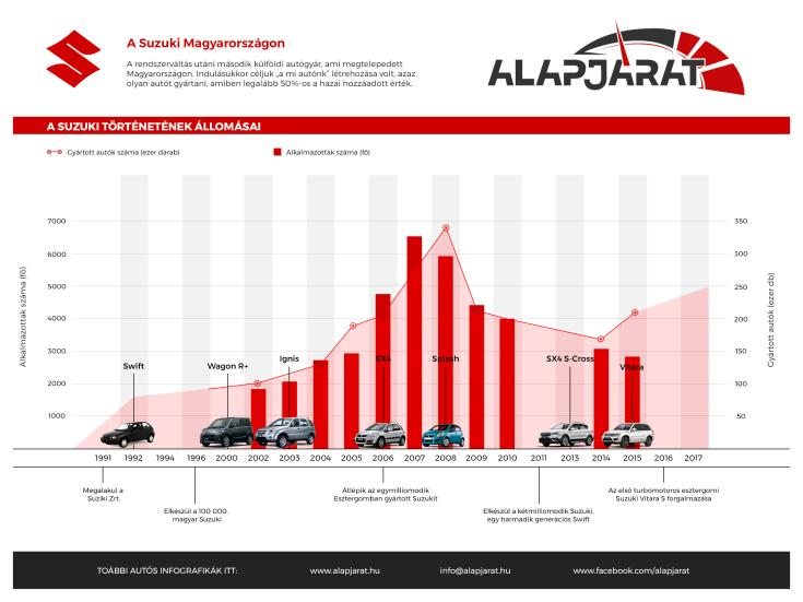 Suzuki Magyarországon - infografika