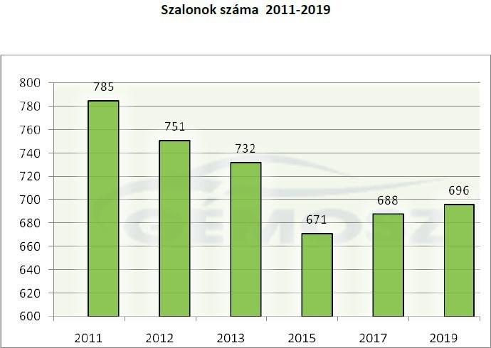 Márkakereskedések száma Magyarországon
