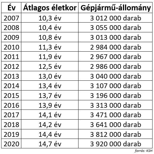 táblázat a magyar személygépjármű-állomány alakulásáról 2007-től 2020-ig