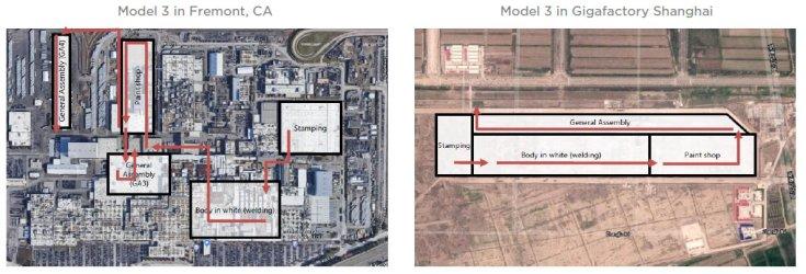 a készülő autók útja a gyáron belül Fremontban és Sanghajban