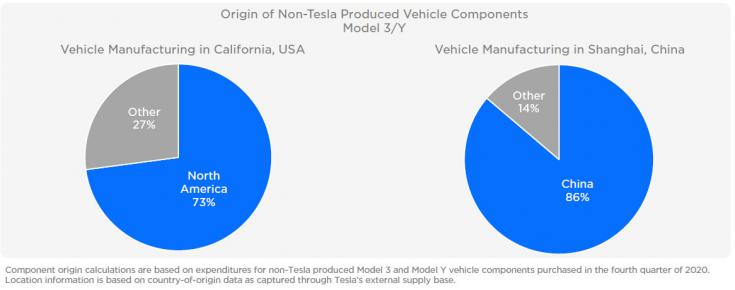 a nem Tesla által gyártott alkatrészek beszerzésének aránya
