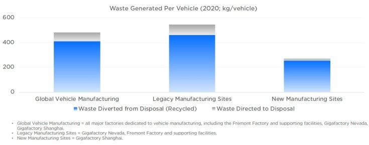 egy Tesla gyártása során keletkező hulladák mennyisége